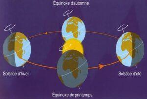 Schéma graphique de la précession des équinoxes et des solstices.